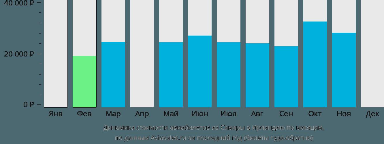 Динамика стоимости авиабилетов из Самары в Ирландию по месяцам