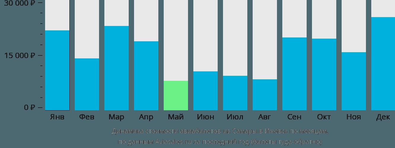 Динамика стоимости авиабилетов из Самары в Ижевск по месяцам