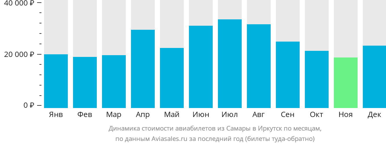 Динамика стоимости авиабилетов из Самары в Иркутск по месяцам