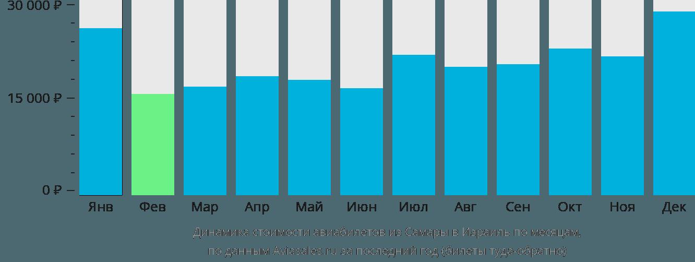 Динамика стоимости авиабилетов из Самары в Израиль по месяцам