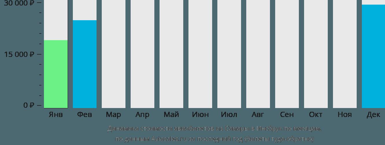 Динамика стоимости авиабилетов из Самары в Инсбрук по месяцам
