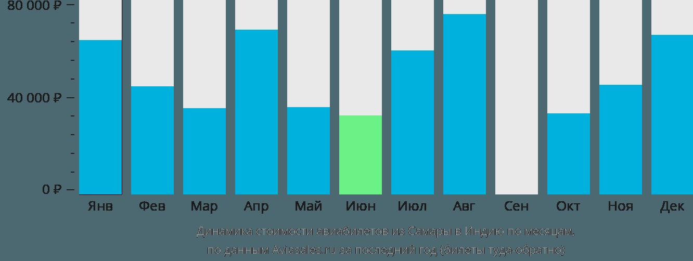Динамика стоимости авиабилетов из Самары в Индию по месяцам