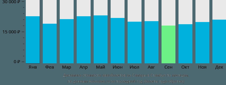 Динамика стоимости авиабилетов из Самары в Стамбул по месяцам
