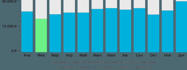 Динамика стоимости авиабилетов из Самары в Италию по месяцам