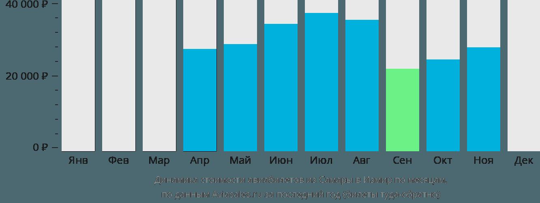 Динамика стоимости авиабилетов из Самары в Измир по месяцам