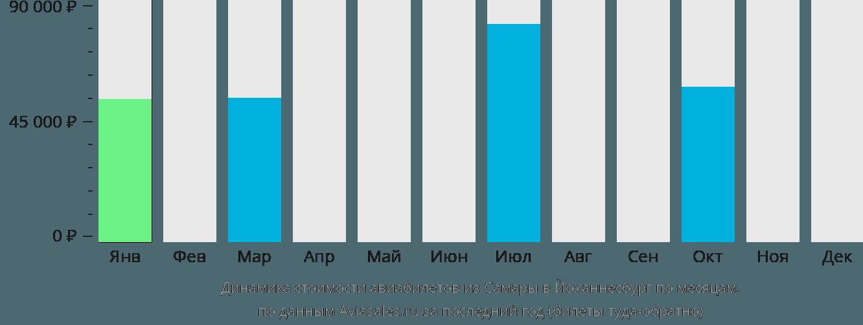 Динамика стоимости авиабилетов из Самары в Йоханнесбург по месяцам