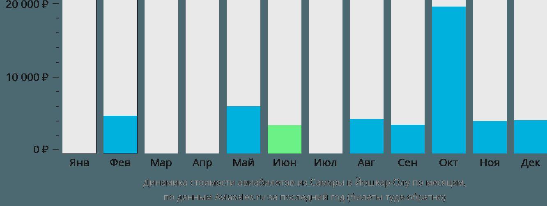 Динамика стоимости авиабилетов из Самары в Йошкар-Олу по месяцам