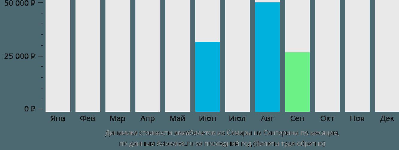 Динамика стоимости авиабилетов из Самары на Санторини по месяцам