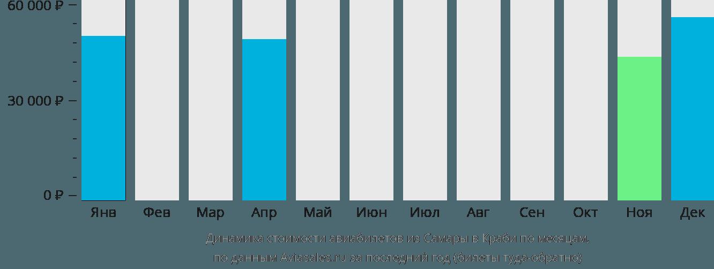 Динамика стоимости авиабилетов из Самары в Краби по месяцам