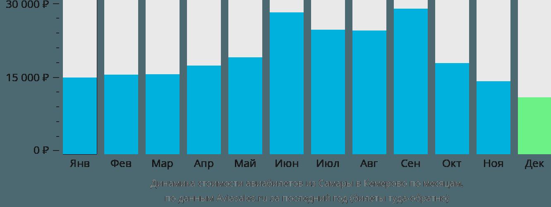 Динамика стоимости авиабилетов из Самары в Кемерово по месяцам