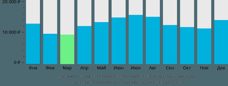Динамика стоимости авиабилетов из Самары в Калининград по месяцам