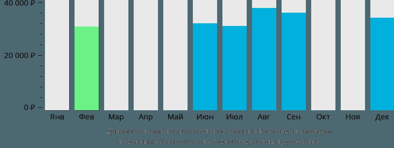 Динамика стоимости авиабилетов из Самары в Караганду по месяцам