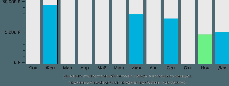 Динамика стоимости авиабилетов из Самары в Когалым по месяцам
