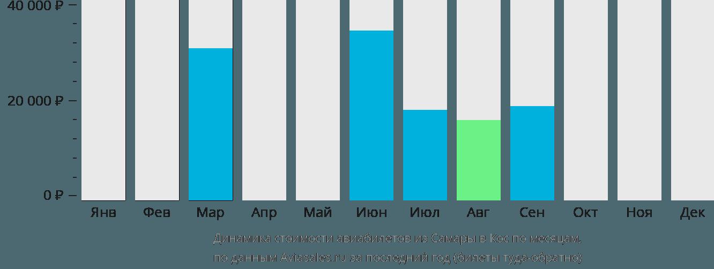 Динамика стоимости авиабилетов из Самары в Кос по месяцам