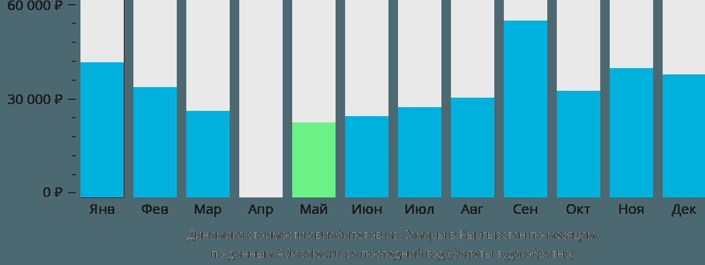 Динамика стоимости авиабилетов из Самары в Кыргызстан по месяцам