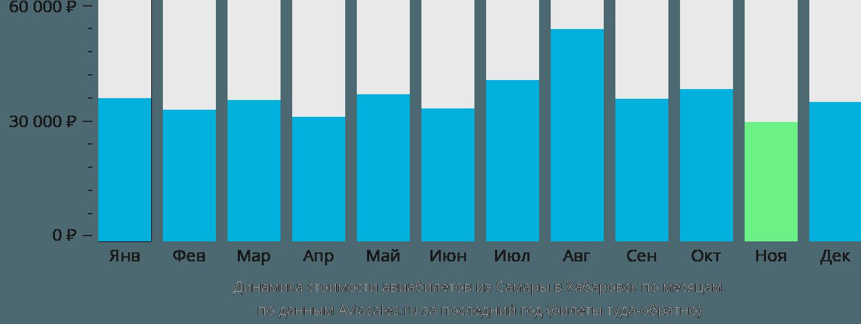 Динамика стоимости авиабилетов из Самары в Хабаровск по месяцам