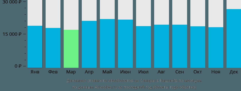 Динамика стоимости авиабилетов из Самары в Кишинёв по месяцам