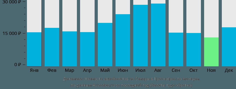 Динамика стоимости авиабилетов из Самары в Красноярск по месяцам