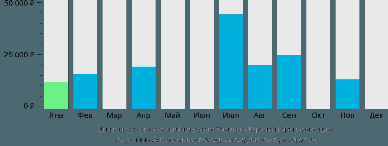 Динамика стоимости авиабилетов из Самары в Карловы Вары по месяцам