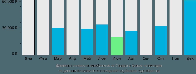 Динамика стоимости авиабилетов из Самары в Краков по месяцам