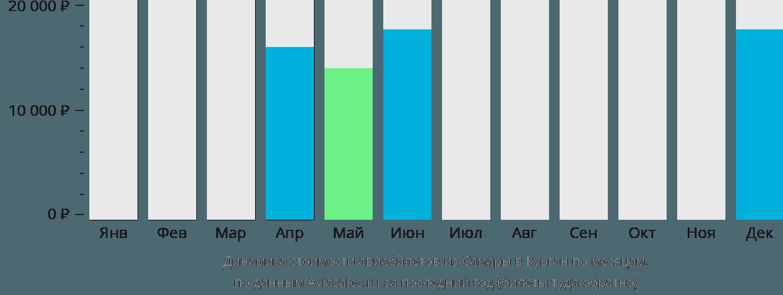 Динамика стоимости авиабилетов из Самары в Курган по месяцам