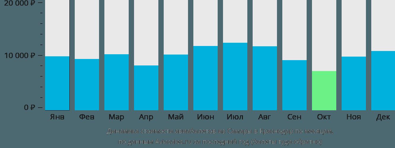 Динамика стоимости авиабилетов из Самары в Краснодар по месяцам