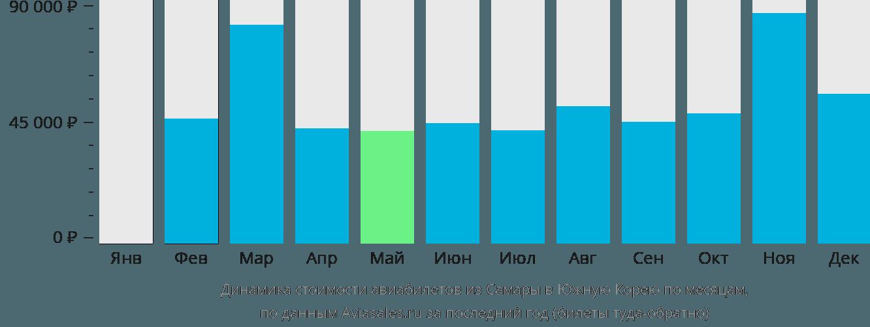 Динамика стоимости авиабилетов из Самары в Южную Корею по месяцам