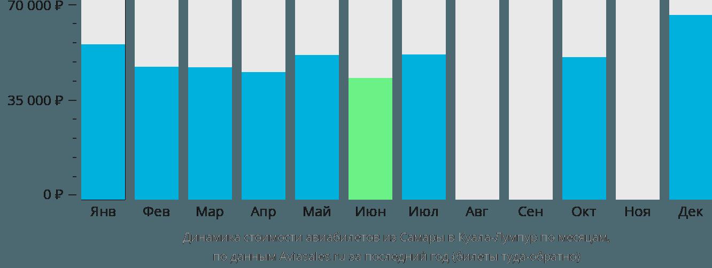 Динамика стоимости авиабилетов из Самары в Куала-Лумпур по месяцам
