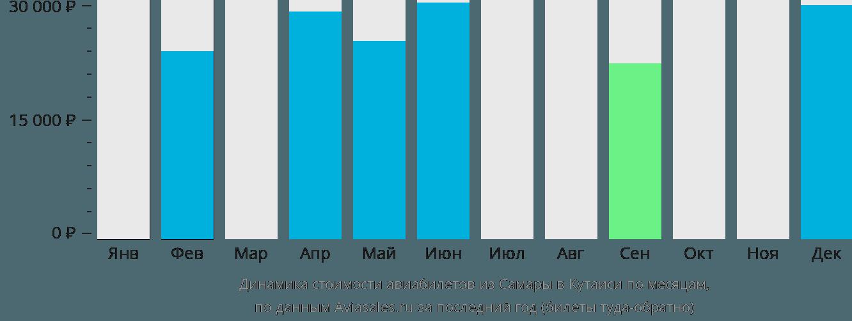 Динамика стоимости авиабилетов из Самары в Кутаиси по месяцам