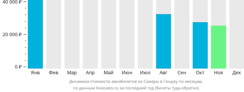 Динамика стоимости авиабилетов из Самары в Гянджу по месяцам