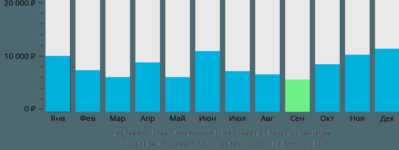 Динамика стоимости авиабилетов из Самары в Казань по месяцам
