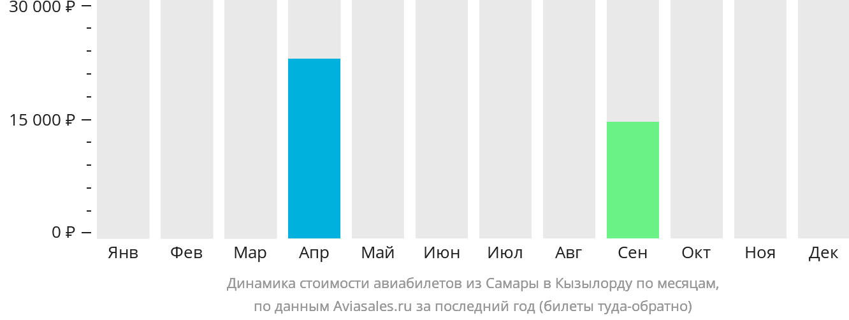 Динамика стоимости авиабилетов из Самары в Кызылорду по месяцам