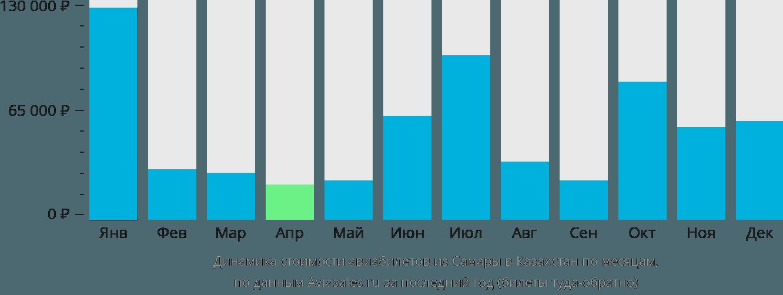 Динамика стоимости авиабилетов из Самары в Казахстан по месяцам