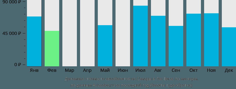 Динамика стоимости авиабилетов из Самары в Лас-Вегас по месяцам