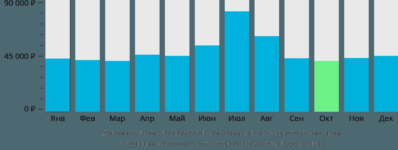 Динамика стоимости авиабилетов из Самары в Лос-Анджелес по месяцам