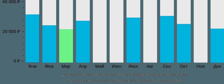 Динамика стоимости авиабилетов из Самары в Худжанд по месяцам