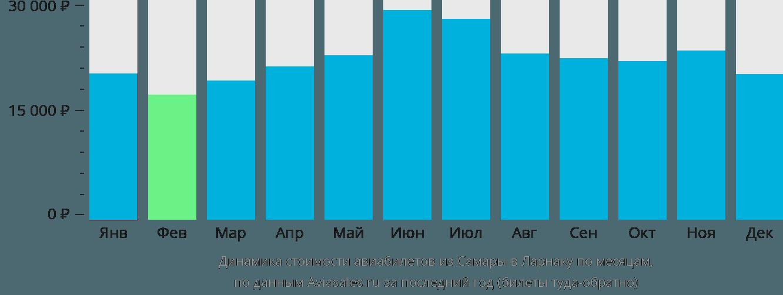 Динамика стоимости авиабилетов из Самары в Ларнаку по месяцам