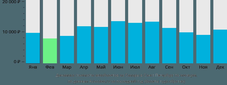 Динамика стоимости авиабилетов из Самары в Санкт-Петербург по месяцам