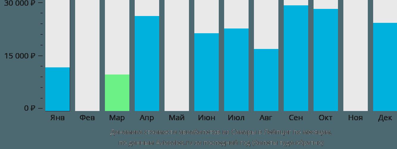 Динамика стоимости авиабилетов из Самары в Лейпциг по месяцам