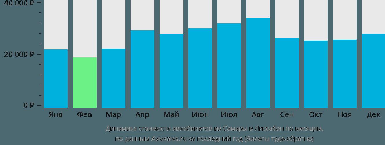 Динамика стоимости авиабилетов из Самары в Лиссабон по месяцам