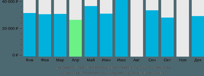 Динамика стоимости авиабилетов из Самары в Любляну по месяцам