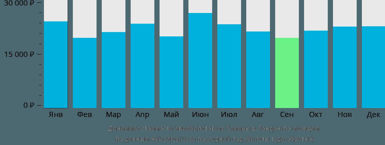 Динамика стоимости авиабилетов из Самары в Лондон по месяцам