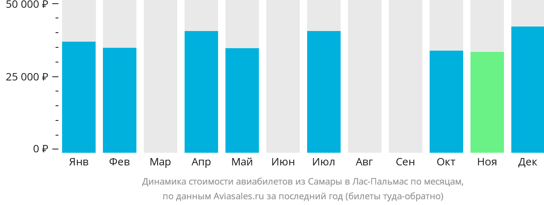 Динамика стоимости авиабилетов из Самары в Лас-Пальмас по месяцам