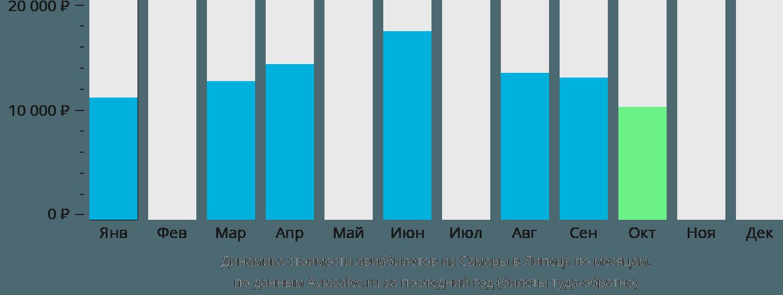 Динамика стоимости авиабилетов из Самары в Липецк по месяцам