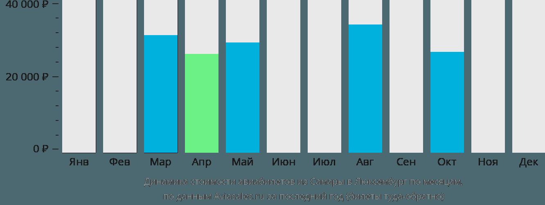 Динамика стоимости авиабилетов из Самары в Люксембург по месяцам