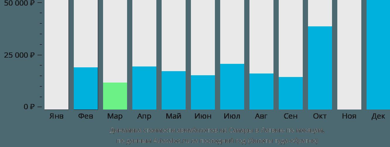 Динамика стоимости авиабилетов из Самары в Латвию по месяцам