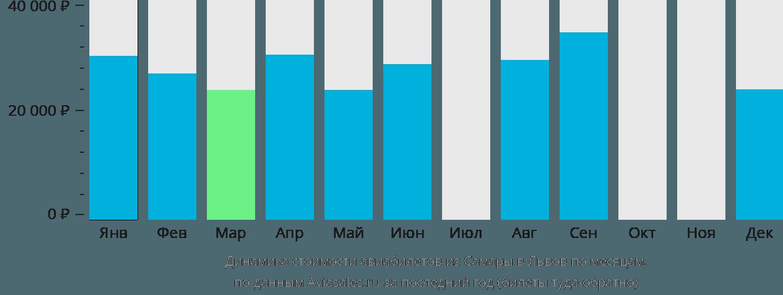 Динамика стоимости авиабилетов из Самары в Львов по месяцам