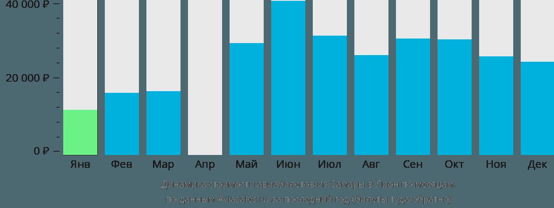 Динамика стоимости авиабилетов из Самары в Лион по месяцам