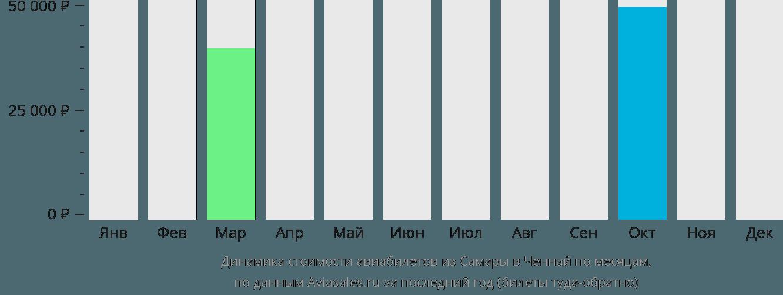 Динамика стоимости авиабилетов из Самары в Ченнай по месяцам