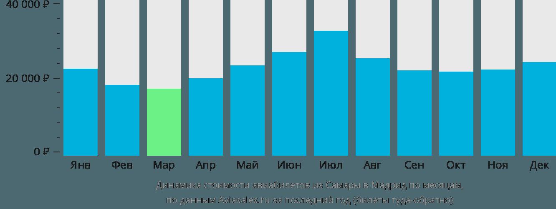 Динамика стоимости авиабилетов из Самары в Мадрид по месяцам